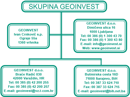 Skupina Geoinvest